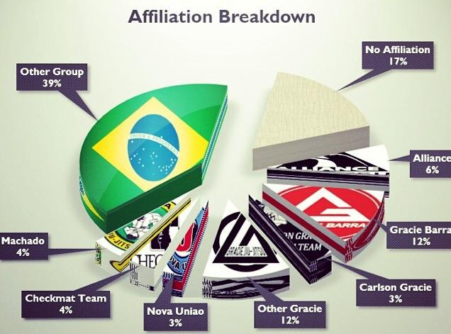 Affiliation Breakdown